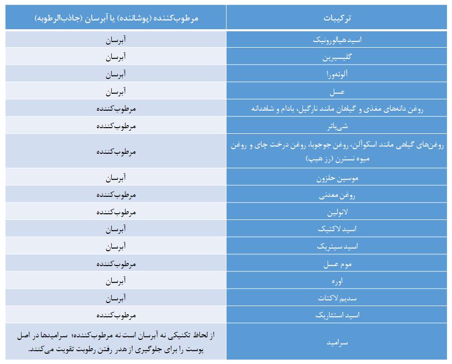 جدول: ترکیبات مرطوب کننده و آبرسان