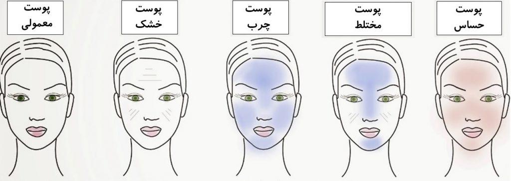 تشخیص نوع پوست بعد از شستشوی صورت